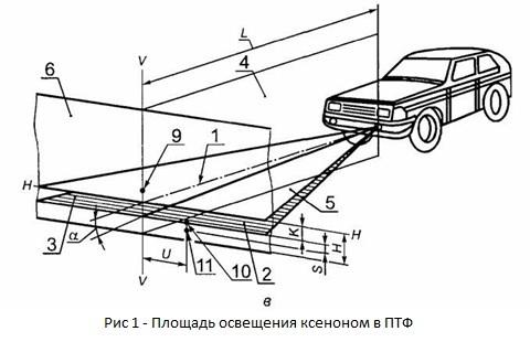 Ксенон в ПТФ - разрешен или нет, закон о ксеноне в ПТФ, как поставить ксенон в противотуманки