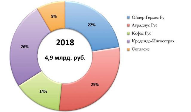 Рынок страхования банковских рисков - статистика, показатели продаж, прогноз