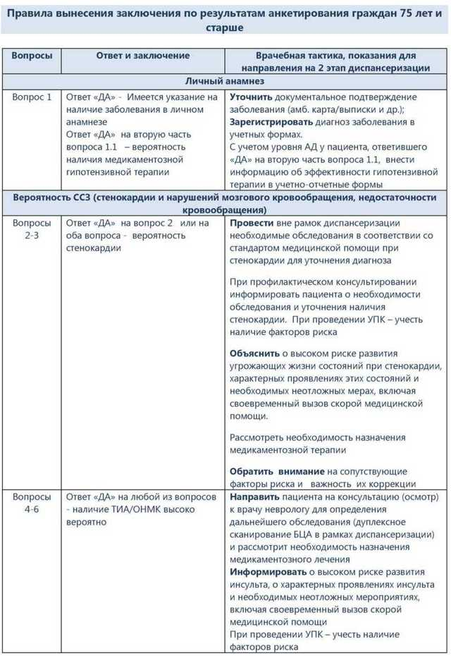 Анкета для обязательного медицинского анкетирования по ДМС: бланк, образец заполнения